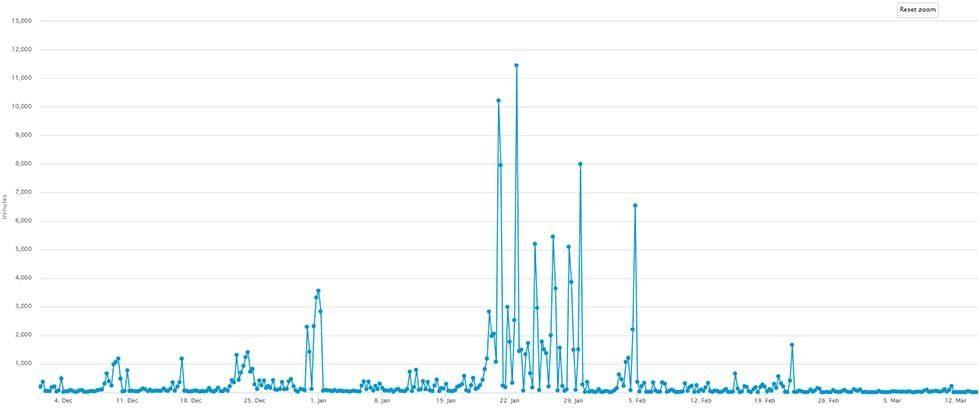 Avg Bitcoin confirmation times - Dec 2017 through February 2018