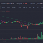 Ethereum Market Report: Coinbene Racks Up $1.5 Billion $ETH