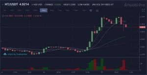 Huobi Token bucked the bitcoin downtrend recording good increases over the last forty-eight hours. $ BTC was down -1.39% to $ 6,645.65 Houbi Token is up 12.79% in 24 hours, up 3.78% on the week and up 7.16% on the month on a last price of $ 4.94.