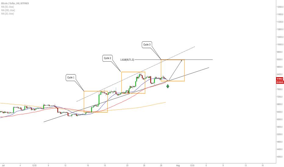 BTCUSD: BTC/USD - Long Scenario