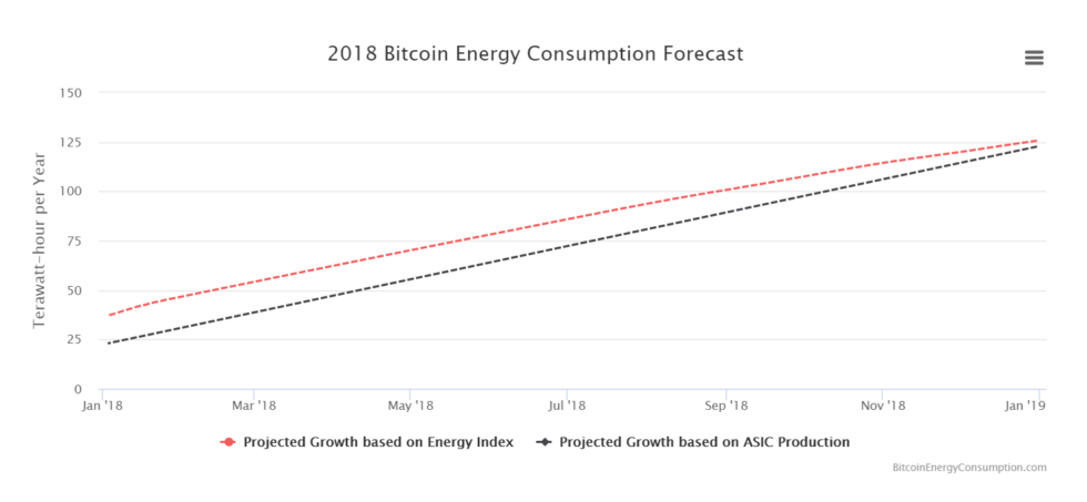 2018 Bitcoin Energy Consumption Forecast