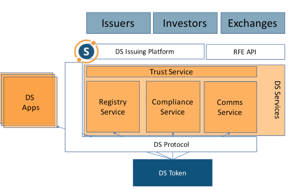Securitize to help liquidate security tokens via DS Protocol