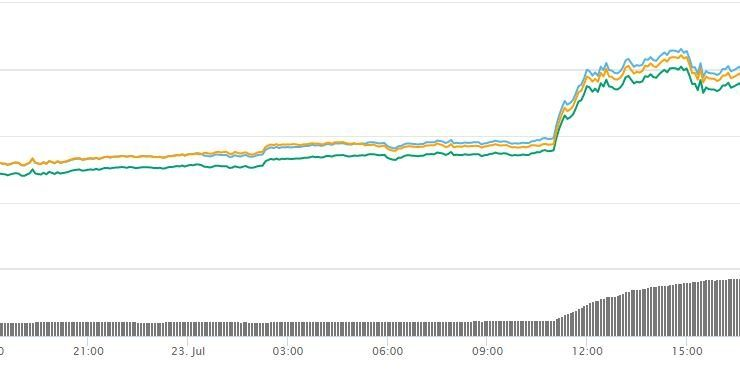 Holo (HOT) and Basic Attention Token (BAT) Prices Pump Following Exchange Listings