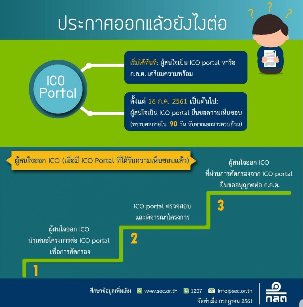 タイ、公式にトークン発行会社、ポータル、投資家向けのルールを発表