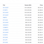 Bitcoin Market Report: Binance Trades Lion's Share of $BTC