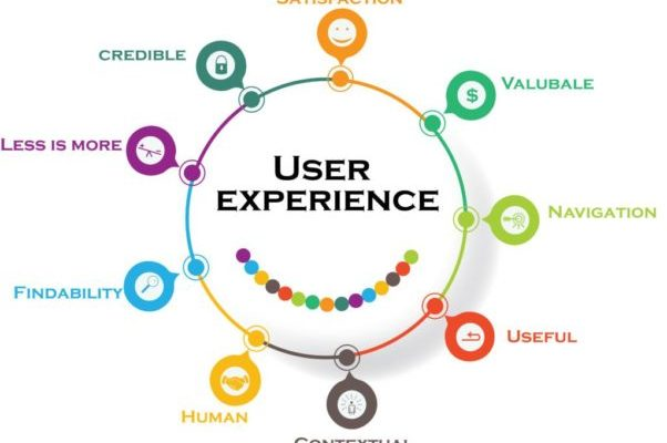 Future of Mass Cryptocurrency Adoption is User Experience