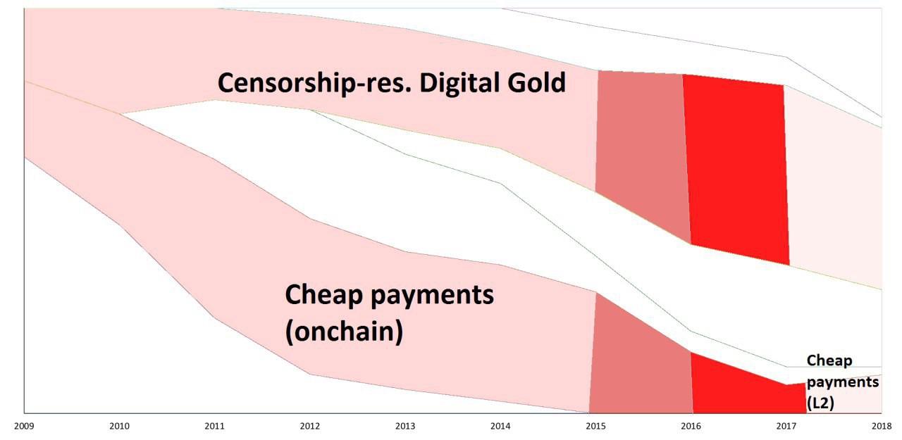 Study Shows an Interesting Look at Changing Bitcoin Narratives