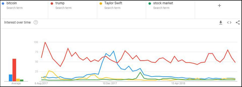 Google Trends statistics: Bitcoin compared to Trump, Taylor Swift, and the stock market. (Source: Google, Forbes, Clem Chambers)