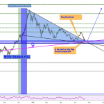 Bitcoin Price Watch: Currency Jumps by $500; Are the Bears Finally Scattering?