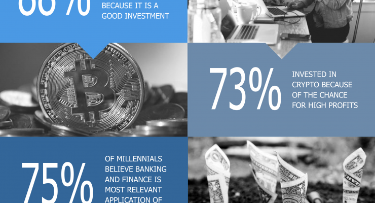 Millennials confident of bright crypto future, says new study