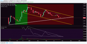 Bitcoin Cash (BCH) Likely To Break Descending Channel As Price Finds Support At Trend Line