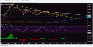Bitcoin (BTC) Downtrend Resistance Turns Into Strong Support Amid Bullish Comeback