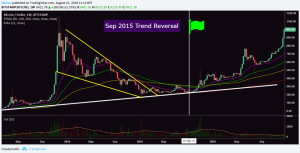 Bitcoin (BTC): History May Not Repeat Itself But It Does Rhyme