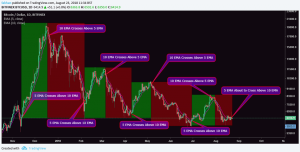 Bitcoin (BTC) Trading: Two Indicators That Could Have Made You 626% ROI During The Recent Bloodbath