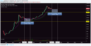 Why Bitcoin (BTC) May Fall Further But Altcoin Rally Is Just Getting Started