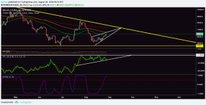 Bitcoin (BTC) Poised For A Retest Of $ 5,800 Support In September