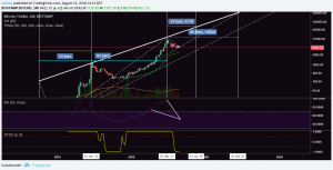 Why Bitcoin (BTC) Might Still Hit $60,000 By July 2019
