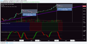 Bitcoin (BTC)'s Worst Case Scenario: What Is Smart Money Up To?