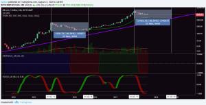 Bitcoin (BTC)'s Worst Case Scenario: What Is Smart Money Up To?