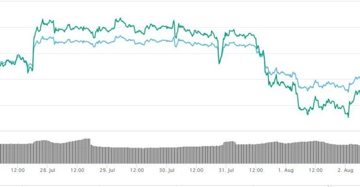 Current Bitcoin Price is 'Just a Normal Correction,' Claims Brian Kelly