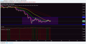 Ethereum (ETH) Consolidation Culminates With 50/100 EMA Crossover