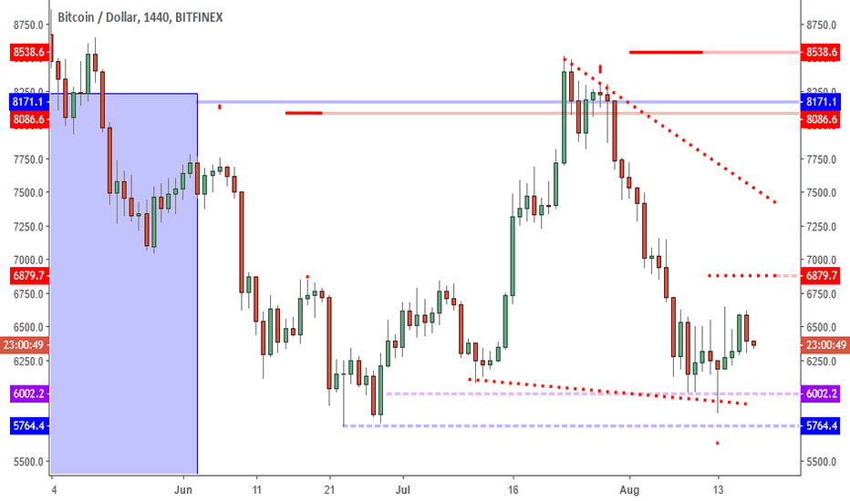 BTCUSD: BTCUSD: The Face Of A Bear But Heart Of A Bull.
