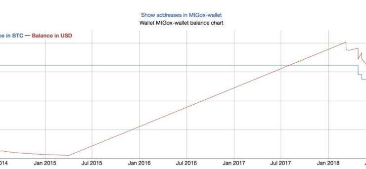 Mt. Gox Bitcoin Stash Worth $1.3 Billion Won't Move Before Summer 2019