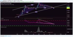 Ripple (XRP) Poised For A Massive Breakout In The Days Ahead