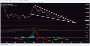 Tron (TRX) Is In A Giant Falling Wedge, Price Likely To Skyrocket In September