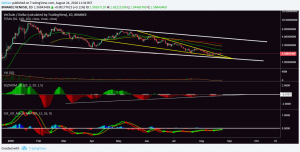 VeChain (VEN) Recovery In Motion As Price Escapes Falling Wedge, Descending Channel Remains Intact