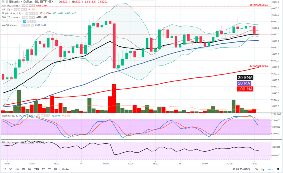 The 1-hour chart shows BTC repeatedly pulling back from $ 6,570 and $ 6,550 and each pullback has dropped BTC price from the upper arm to the mid-channel.