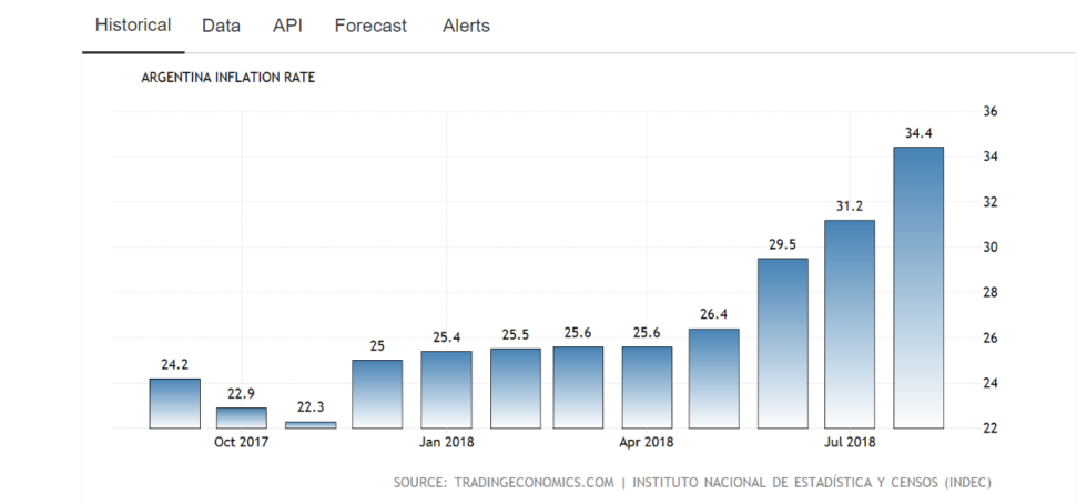 Now, the Argentina year-over-year inflation rate reaches over 34 percent.