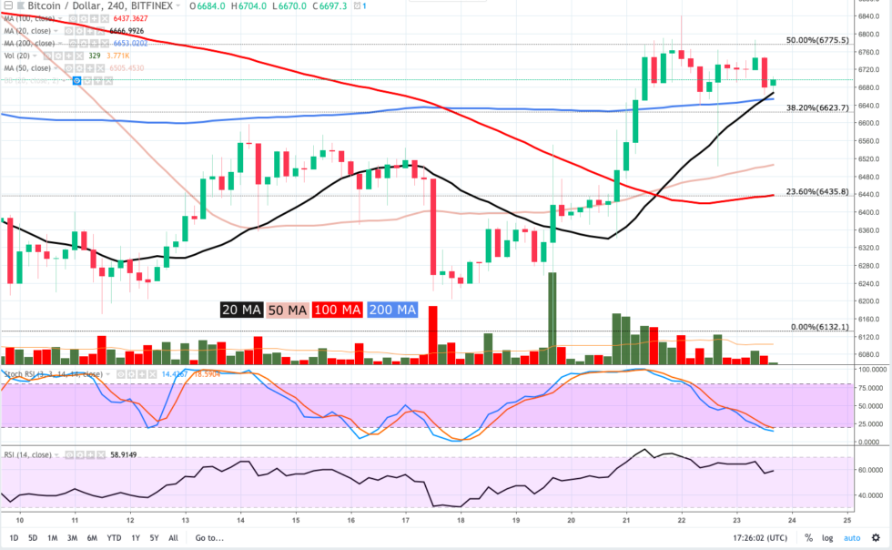 "BTC <span class=""coin-price-shortcode"" data-coin-price-coin=""bitcoin""><span class=""price-usd"">0</span><span class=""change"">0</span></span> has been rejected multiple times at $ 6,789 and since topping out at $ 6,800 BTC pulled back to post lower highs."