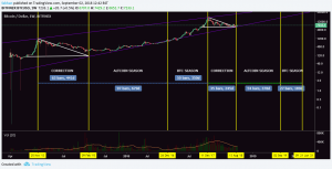 Bitcoin (BTC) Halvening And Its Effect On Market Cycles