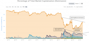Bitcoin (BTC) Is Losing Dominance To Rapidly Growing Altcoin Market