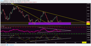 Why Bitcoin (BTC)'s Next Big Move Will Be Decisive