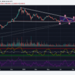 Bitcoin (BTC): Walking The Razor's Edge