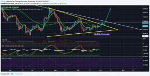 Bitcoin (BTC): The Two Possible Scenarios