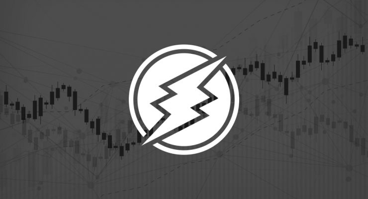 Electroneum Price Loses 20% as Market Sentiment Sours