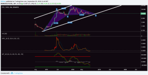 Ethereum Classic (ETC): The Only Top 20 Cryptocurrency In The Green As The Market Bleeds Red
