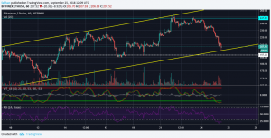 Ethereum (ETH) Defends Ascending Channel, Price Resumes Uptrend