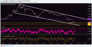 Ethereum (ETH)'s Fate Hinges On 0.786 Fibonacci Support