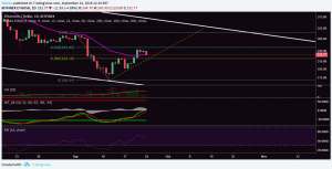 Ethereum (ETH) Could Make Or Break The Altcoin Rally
