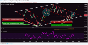 EUR/USD Monthly Outlook Hints Unprecedented Bitcoin (BTC) Gains