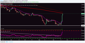 Ripple (XRP) Rally Slows Down After Facing Resistance At 200 Day EMA