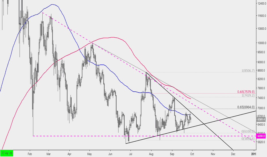 BTCUSD: Place your bets gents because BTC is preparing for a huge move