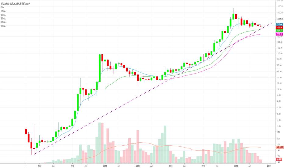 BTCUSD: [BITCOIN 3X] $ 100,000 (BTCUSD) Always Bullish (Long Term Chart)