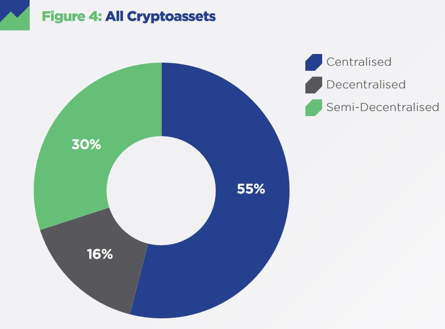 Majority of Crypto Assets Are Actually Centralized, New Research Finds