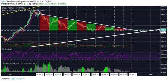 Why Bitcoin (BTC) Will Begin A New Cycle In November