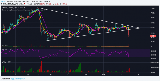 Has Bitcoin (BTC) Finally Succumbed To Stock Market Pressure?